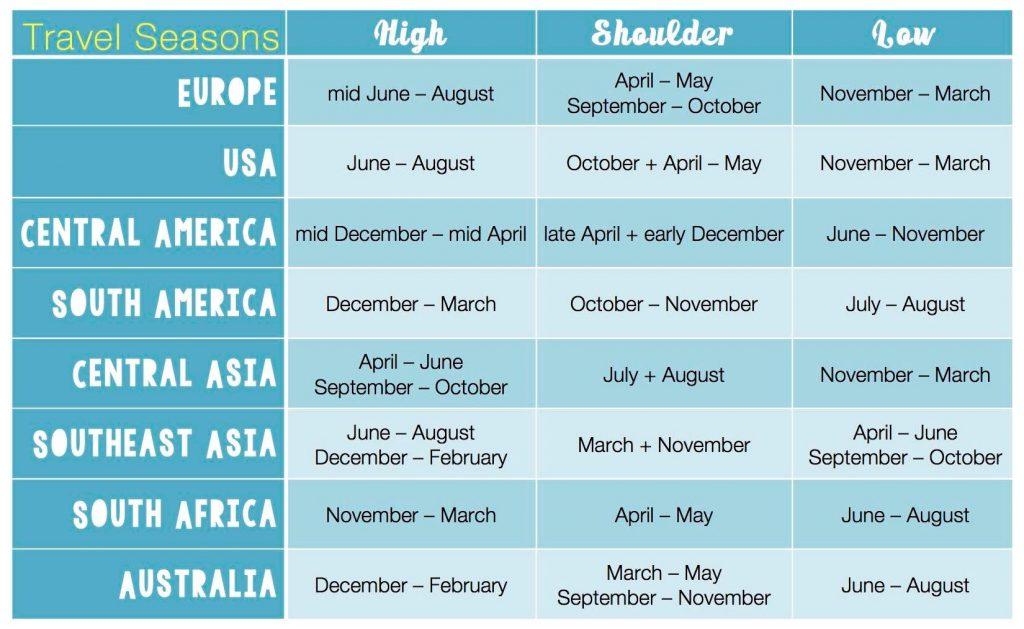 Travel Seasons